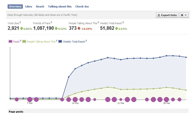 12sept access facebook insights