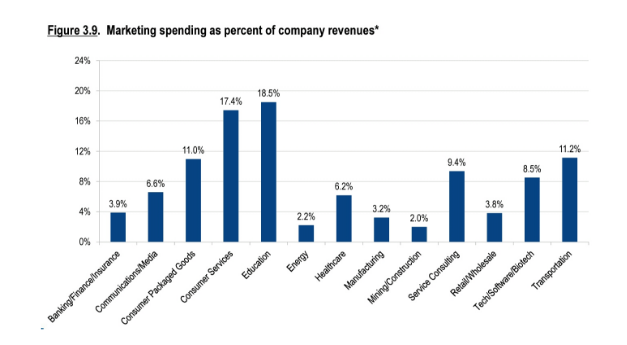 Marketing spending vs revenue