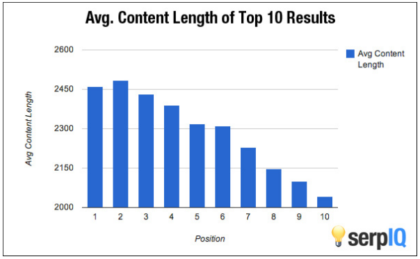 Top 10 content length