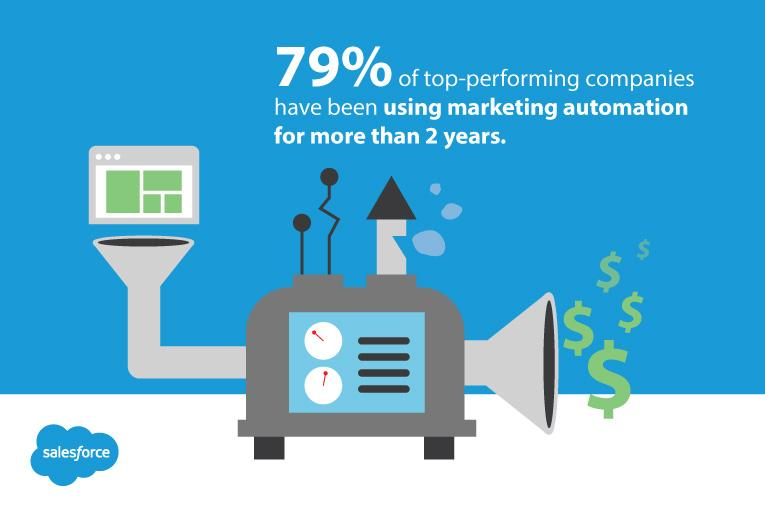 Companies using marketing automation