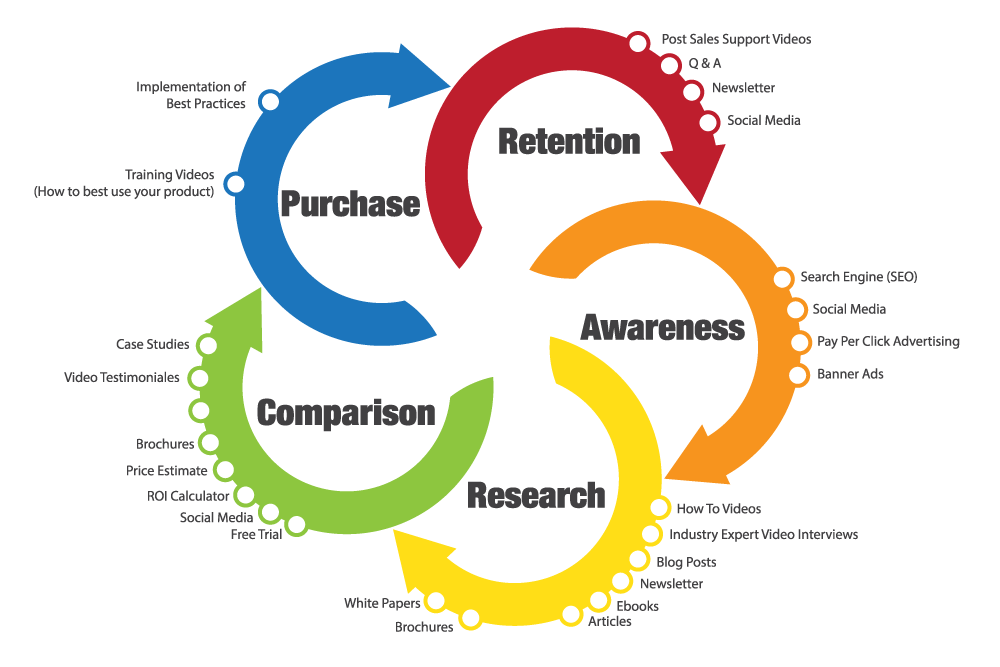 Customer Stages