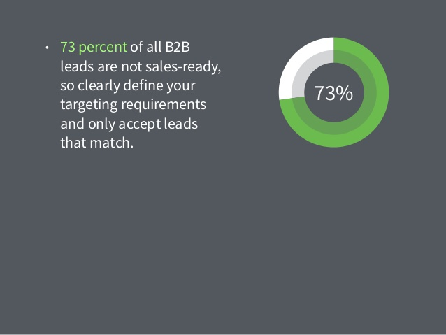 B2B Leads are not sales-ready
