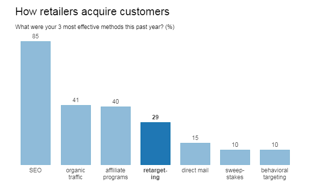 Retailers Acquire Customers