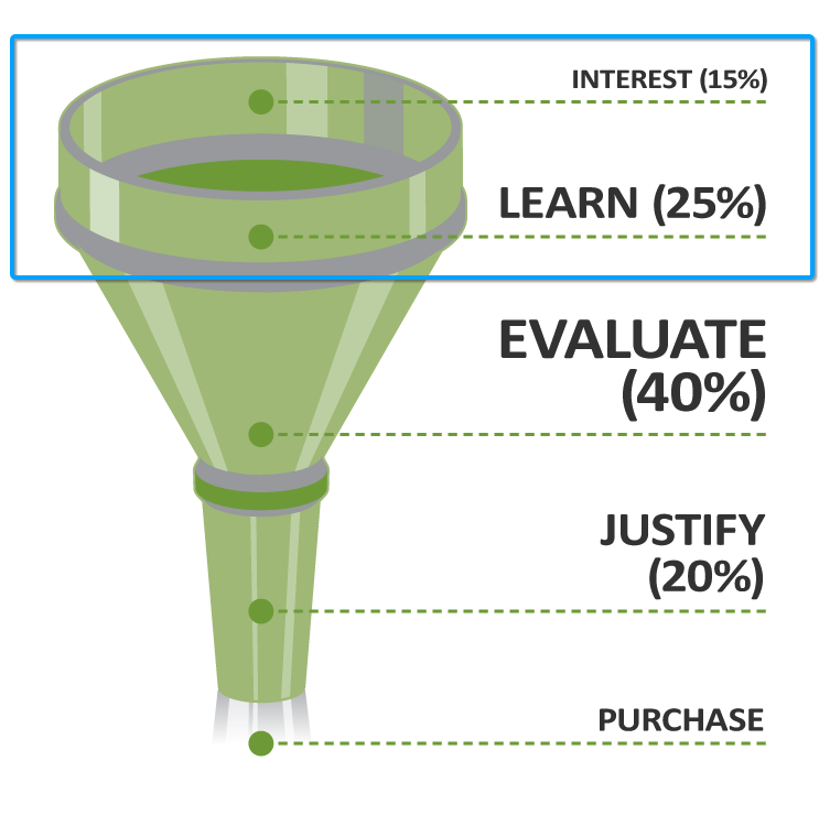 Experience Funnel