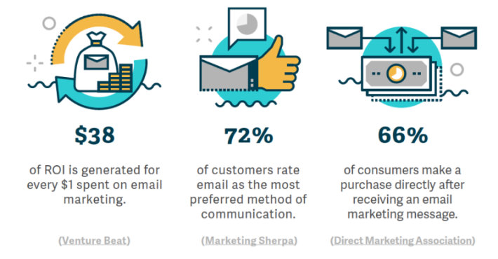 Emial Marketing and Newsletter Facts