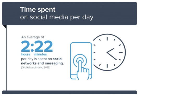 Time Spent on Social MediaPer Day