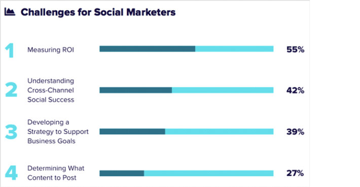 Socia Marketers Challenges