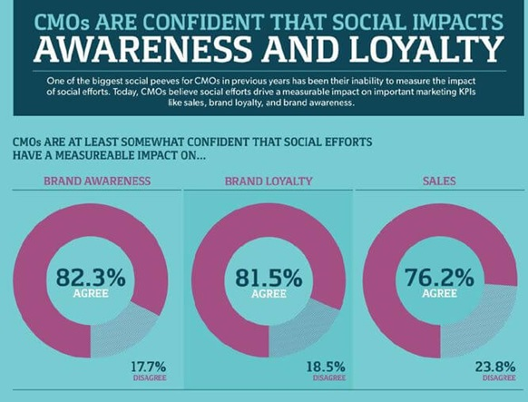 Brand Loyalty Awareness