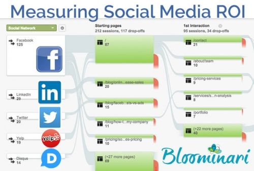Are You Measuring Your Social Media ROI?